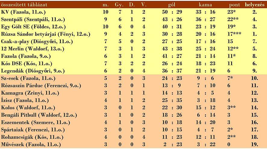 összesített táblázat (m.: meccsek száma, Gy.: győzelem, D.: döntetlen, V.: vereség, *: pluszpont)